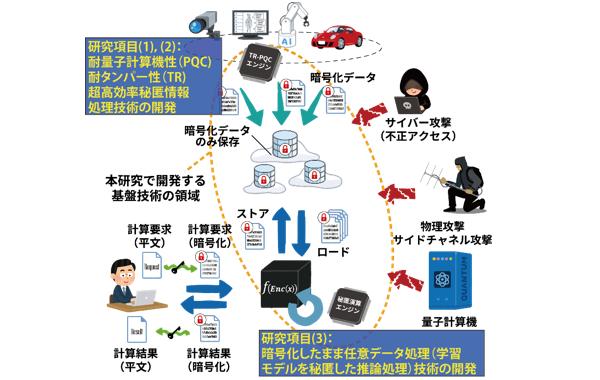 サイバー・物理・量子耐性,三拍子そろった安全な情報システムを開発します