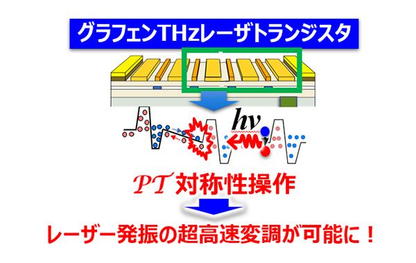 室温動作し乾電池でも動く究極のテラヘルツレーザトランジスタを創出します